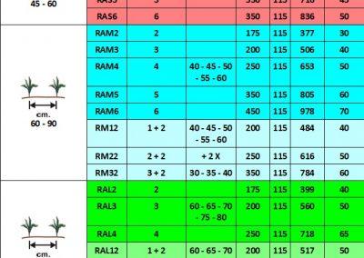 RA rotorinio kultivatoriaus specifikacija